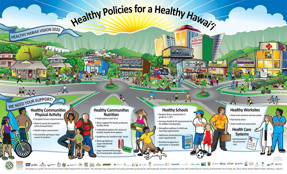 Vision For A Healthy Hawai'i Mural Image (1200 X 730) Active Living